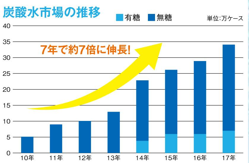 ソーダストリーム(SodaStream)炭酸水で年間6万円節約!コスパ最強! オススメ、炭酸水、価格