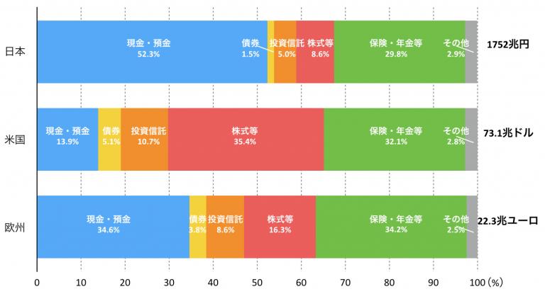 【初心者向け】少額でおすすめの投資手法「長期・積立・分散」。保有する金融資産の構成(日本・米国・欧州)