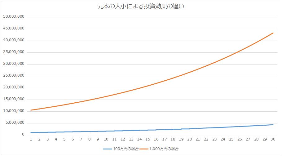【20代向け】20代の投資/資産形成 - 金融資本より人的資本