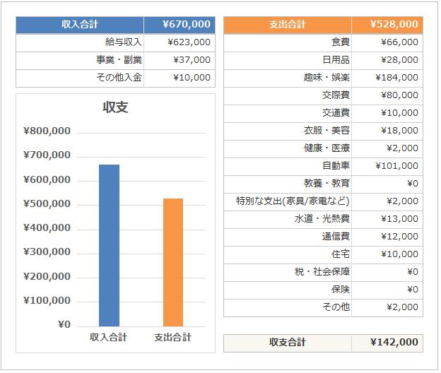 副業サラリーマンの家計簿公開_収支_2018年4月