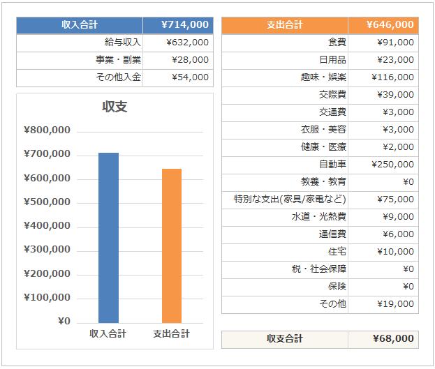 副業サラリーマンの家計簿公開_収支_2018年6月