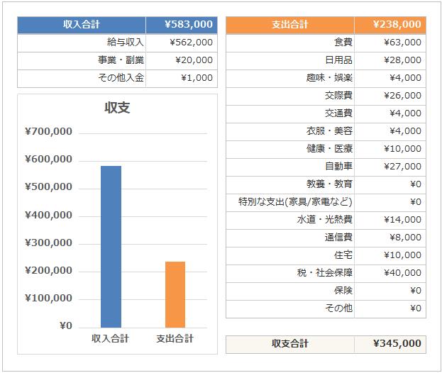 副業サラリーマンの家計簿公開_収支_2018年9月