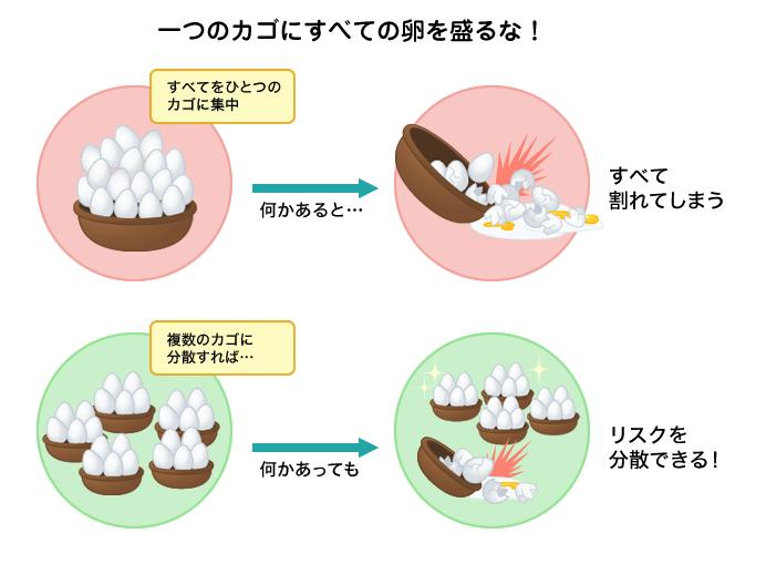 【初心者向け】少額でおすすめの投資手法「長期・積立・分散」一つのカゴにすべての卵を盛るな