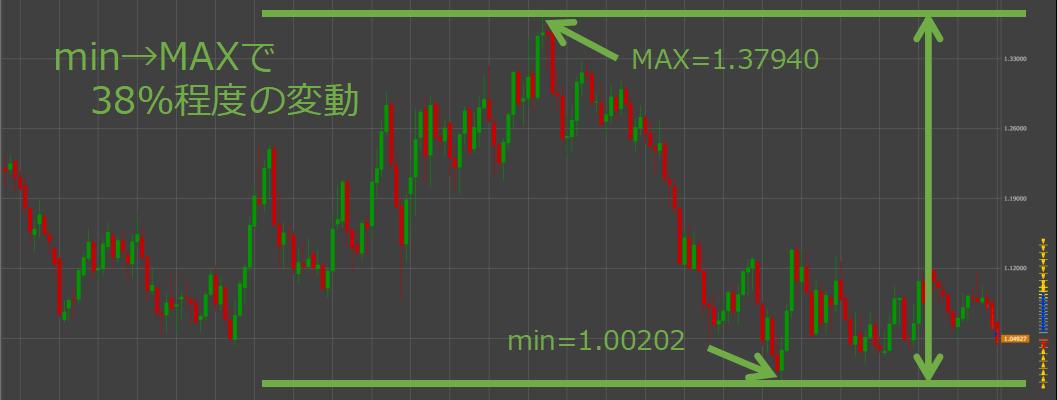 豪ドル/NZドルの15年チャート推移
