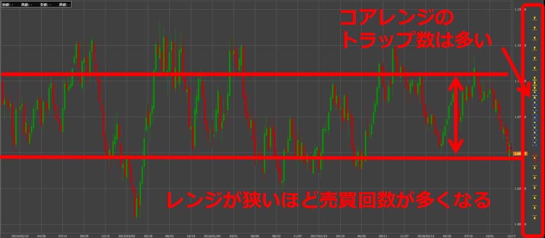 豪ドル/NZドルのチャートは非常にレンジが狭い【2014年~2018年】