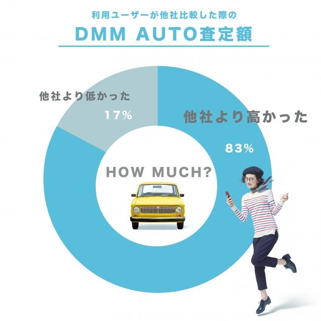 DMM AUTO(DMMオート)でキズものBMW3シリーズを車査定したら高値がついた