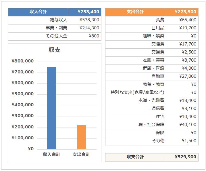 【資産形成の公式】サラリーマンがお金持ちになるための「支出の減らし方(節約)」私の2019年1月の収支