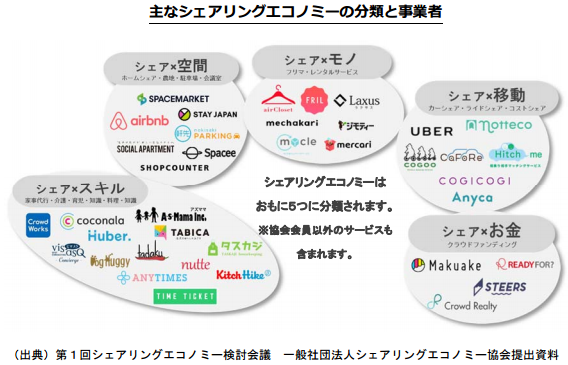 【2020年最新版】サラリーマンはシェアビジネスでまず10万円を稼ぐべき!シェアビジネスにはいくつかの種類があります