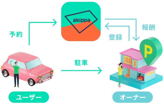 駐車場シェア「akippa(あきっぱ)」は簡単に稼げると評判のサラリーマン副業。毎月2万円稼げる!?駐車場シェアリング「akippa(あきっぱ)」の可能性