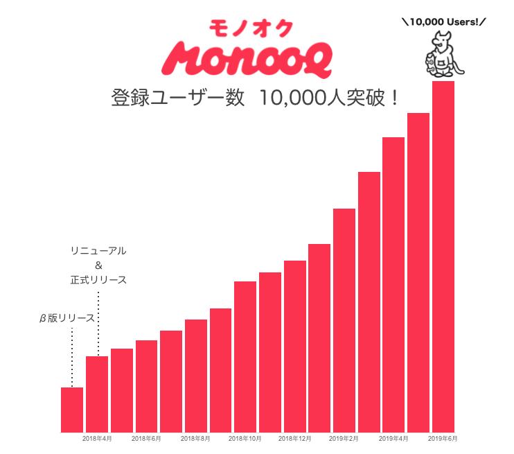 「モノオク(monooq)」毎月2万円は稼げると評判のサラリーマン副業。本当に簡単に稼げる!?「モノオク(monooq)」ユーザーは劇的に増えています